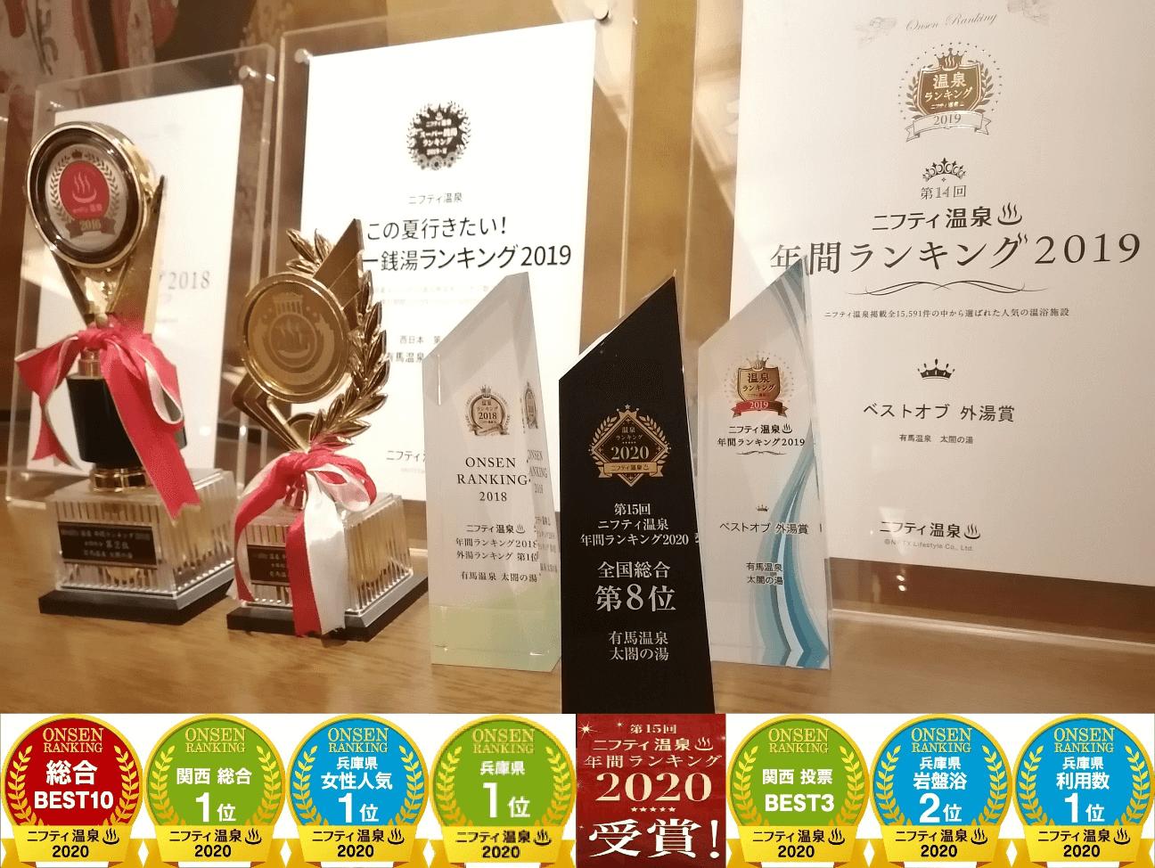有馬温泉 太閤の湯は、第15回ニフティ温泉 年間ランキング(2020)で全国総合ランキング8位を受賞いたしました。